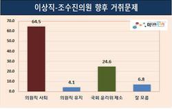 대량해고 與이상직·재산부실신고 野조수진 향후 거취…의원직 사퇴 64.5% 〉 국회윤리위원회 제소 24.6% 〉 의원직 유지 4.1%