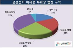 이재용 삼성전자 부회장 법정 구속 …적절 46.8%% 〈 부적절  56.2%, 잘 모름 4.8%