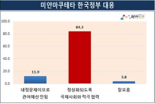 미얀마 군부쿠데타에 대해 한국 정부 대응… 국제사회와 적극 협력 84.3% 〉 미얀마 내정문제로 관여해선 안 됨 11.9%